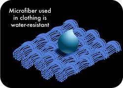 Microfiber used in clothing is water resistant
